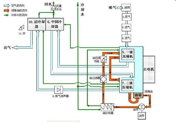 空压机油路结构及零部件功能分析